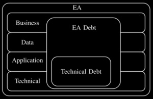 Technical Debt is situated within EA Debt. EA Debts covers all layers of EA.